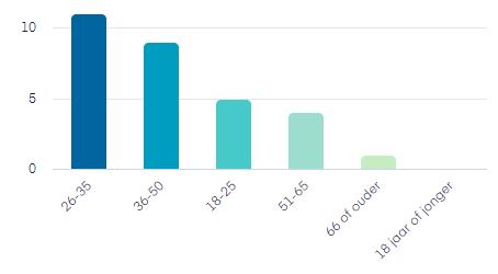 leeftijdsverdeling lezers Een of ander blog: het grootste deel is 26-35, gevolgd voor 18-25 en 51-65. Er waren nog enkele 66-plussers en geen 18-minners